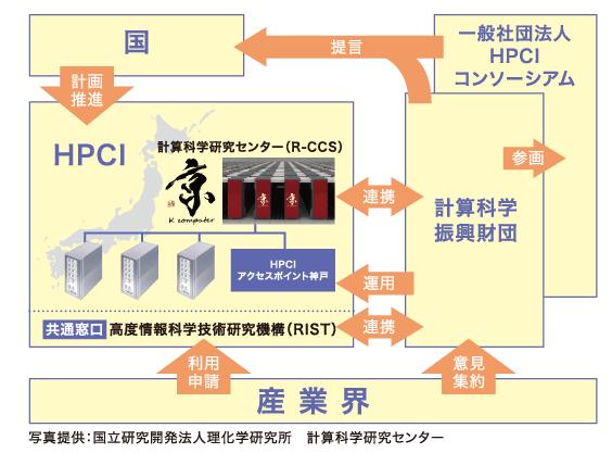 HPCIシステムと財団とコンソーシアムの関係